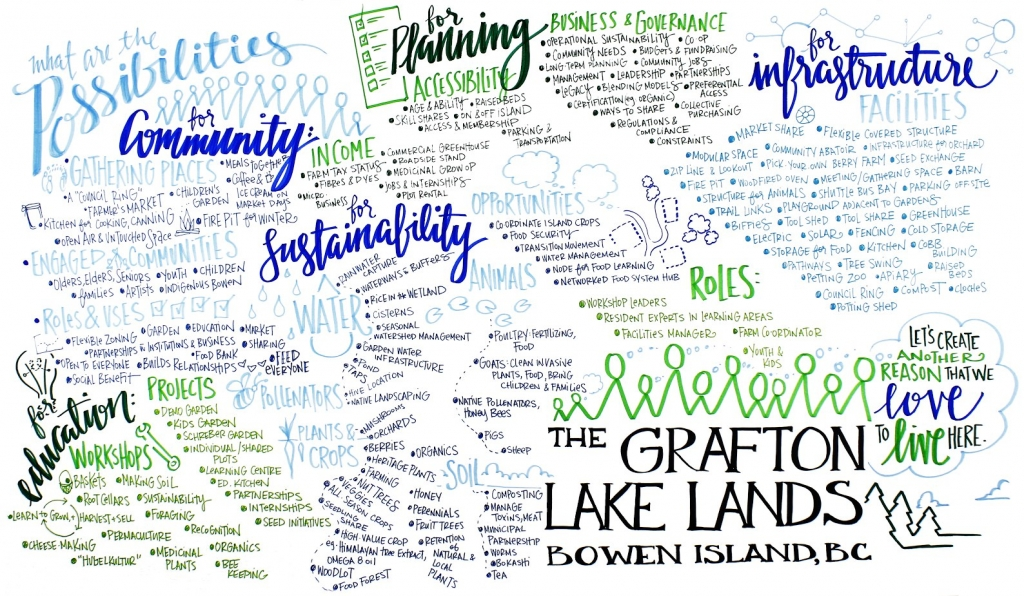 Grafton Lake Possibilities